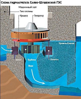 на Саяно-Шушенской ГЭС,