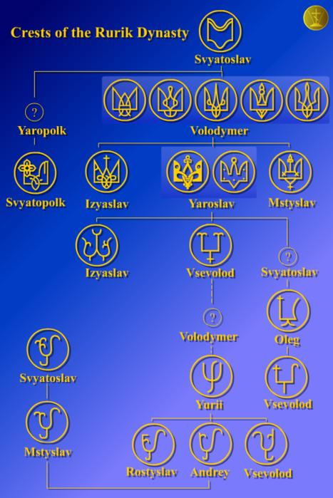 Тамга киевских князей (467x699, 247Kb)