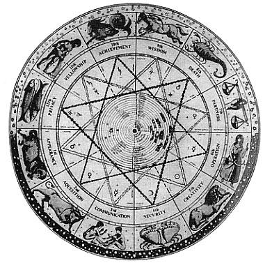 Круг Космических Сезонов Старинная гравюра