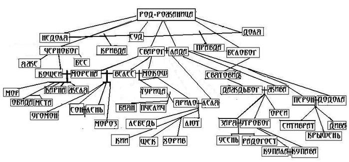 главных богов в славянстве