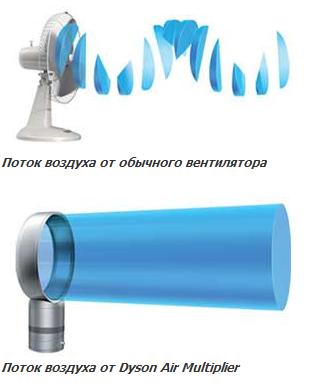 Принцип работы вентилятора без лопастей
