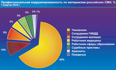 профессиональная коррупция в %% за 1 квартал 2010 года по мнению СМИ