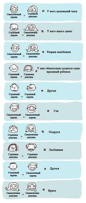 таблица отношений