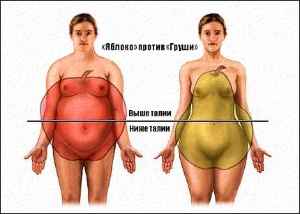 как убрать жир между рукой и подмышкой