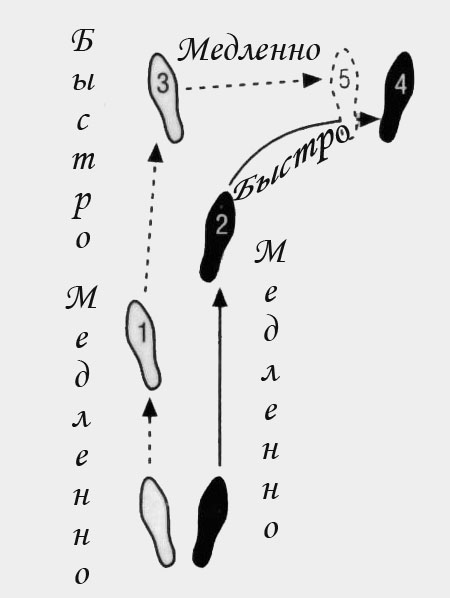 схема ног в вальсе