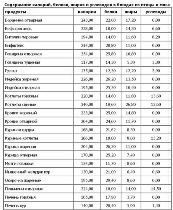 Таблица состава (белки, жиры, углеводы) и калорийности продуктов кол-во нутриентов приходится на 100