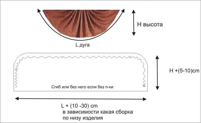 Как сделать выкройку ламбрекенов самой