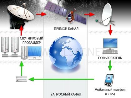 интернет-провайдеры в тушино в москве: