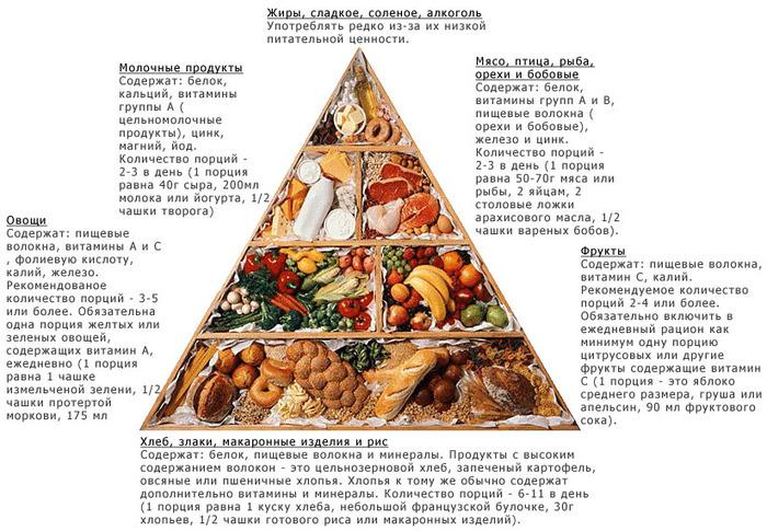 диетолог как питаться чтобы похудеть