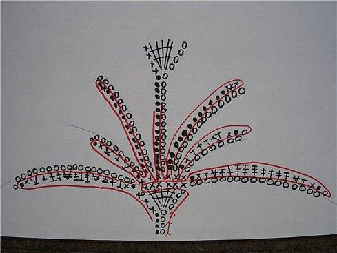 Обработка для цветов