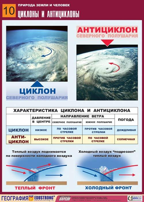 Циклон обычно несет с собой плохую погоду, так как атмосферное давление внутри его ниже, чем снаружи.