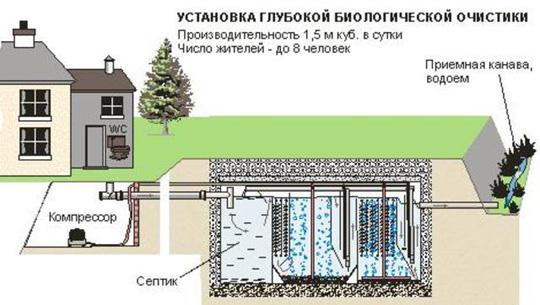 Канализация для дачных домов проектируется строго исходя из ваших...