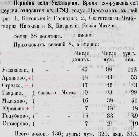 29 uslavcevo_1861 ред (480x475, 71Kb)