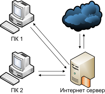 internet (400x358, 67Kb)