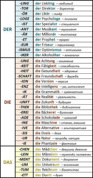 Шпаргалка по немецкому