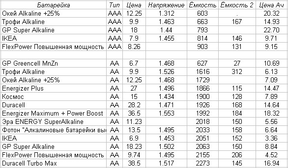 1а-battery02 (586x343, 80Kb)