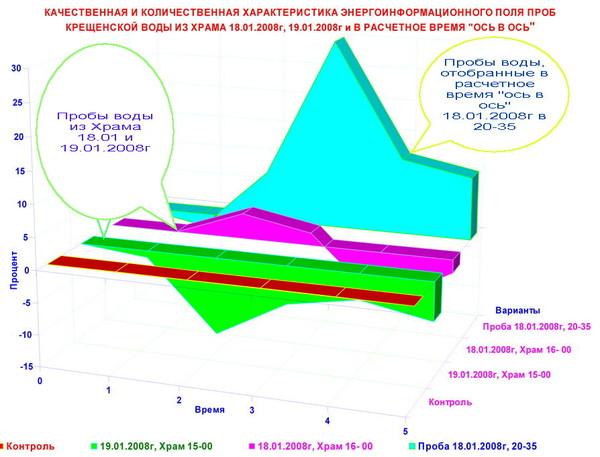 4204631_3__VODA_IZ_HRAMA_2008g (600x457, 69Kb)