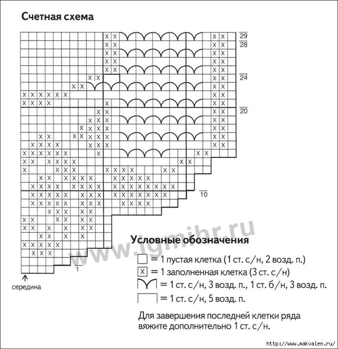 Обозначения для филейного вязания крючком