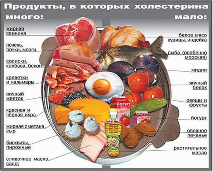 меню при повышенном холестерине у женщин