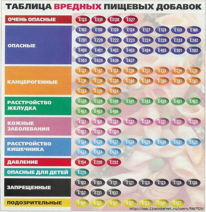 Как рассчитать калорийность продуктов? Формула и таблица