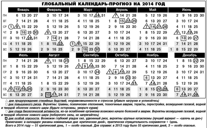 Календарь-прогноз на 2014 год.