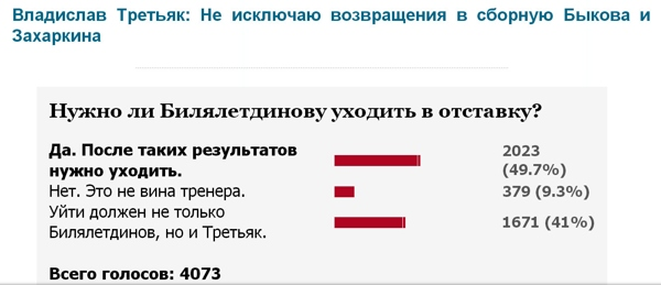 Тренер российской сборной по хоккею должен уйти в отставку/3241858_Bilja (600x259, 50Kb)