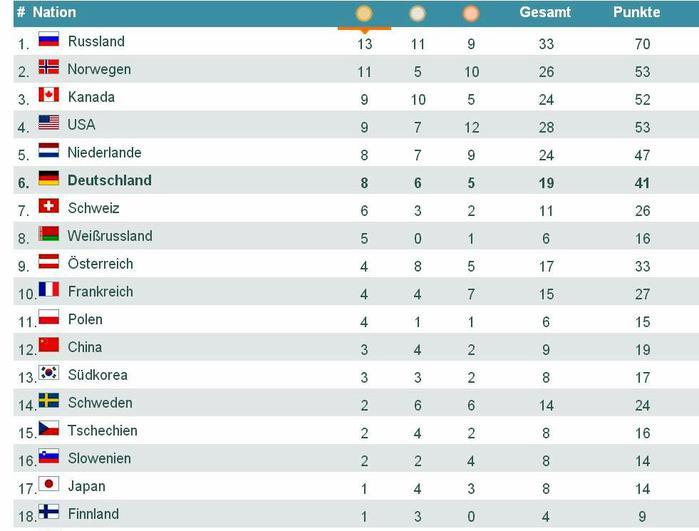 Зимняя Олимпиада в Сочи - общекомандный зачет по числу завоеванных медалей/3241858_medaillen (700x531, 42Kb)