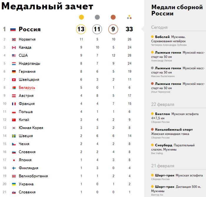 Итоговая таблица медалей Олимпиады 2014 в Сочи (700x670, 164Kb)
