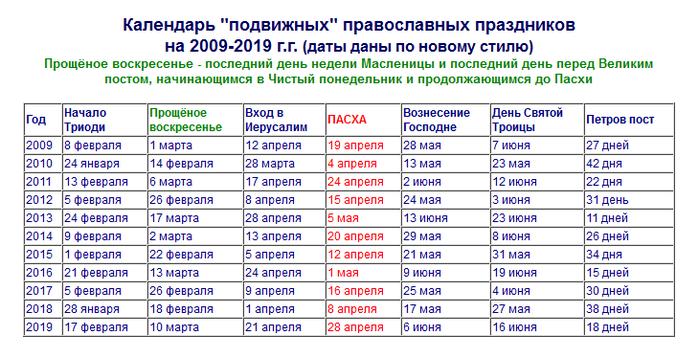 3925311_kalendar_podvijnih_pravoslavnih_prazdnikov (700x358, 182Kb)