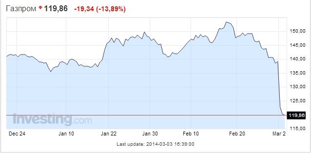Газпром Москва _ Цена Акции Газпром _ GAZP - Google Chrome 2014-03-04 01.18.04 (638x316, 72Kb)