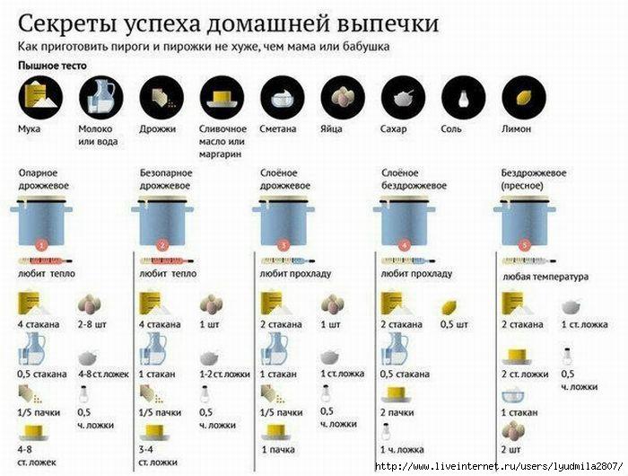 1как_готовить_пироги (700x530, 182Kb)