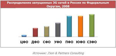 Российские операторы выбрали строителей сетей третьего поколения