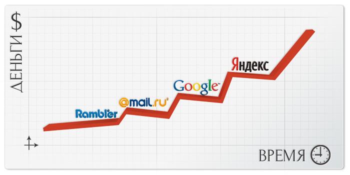Раскрутка сайтов и блогов – это важно и нужно.