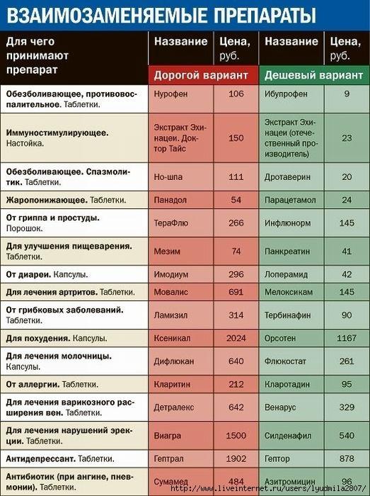 1взаимозаменяемые_лекарства (523x700, 226Kb)
