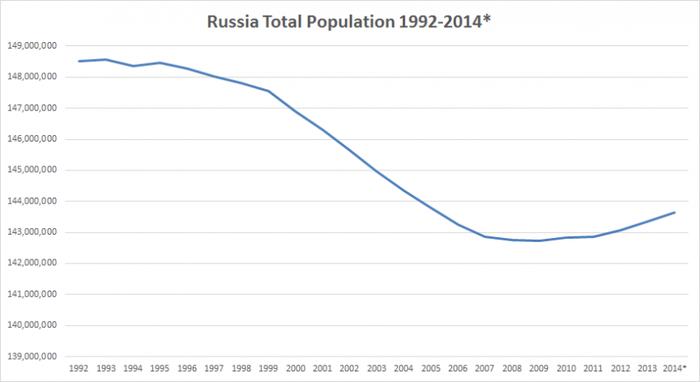 Russia-Population-92-2014 (700x382, 101Kb)