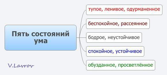 5954460_Pyat_sostoyanii_yma (580x260, 20Kb)