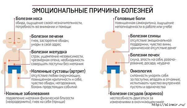 5283370_OT_ChEGO_VOZNIKAUT_BOLEZNI_PO_MNENIU_KITAICEV_2 (604x350, 126Kb)