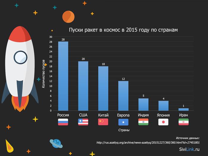 puski-raket-v-kosmos-2015 (700x525, 120Kb)