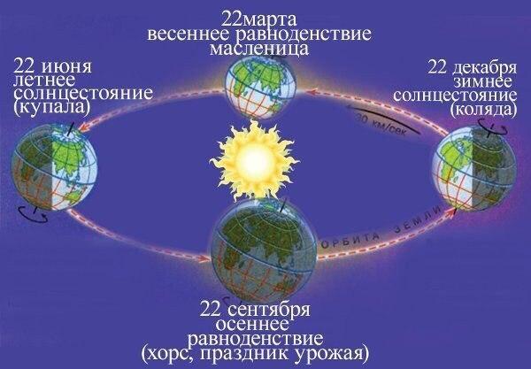 Солнечные даты (600x417, 46Kb)