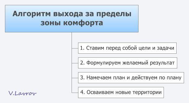 5954460_Algoritm_vihoda_za_predeli_zoni_komforta (610x334, 24Kb)