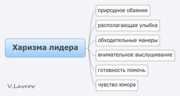 5954460_Harizma_lidera (575x308, 19Kb)