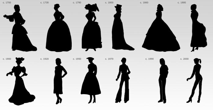 Эволюция мужской и женской моды за последние 100 лет