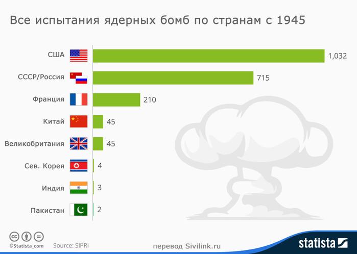 vse-ispytania-yadernyh-bomb (700x498, 45Kb)