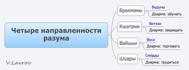 5954460_Chetire_napravlennosti_razyma (661x248, 19Kb)