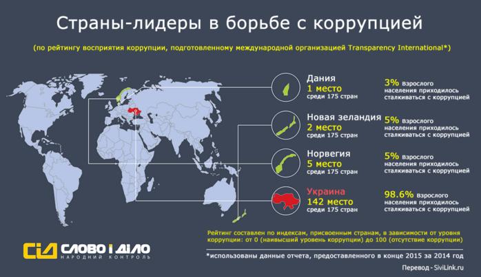 lideri-borbi-s-korruptsiej (700x403, 190Kb)