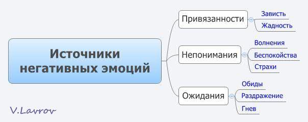 5954460_Istochniki_negativnih_emocii (604x239, 16Kb)