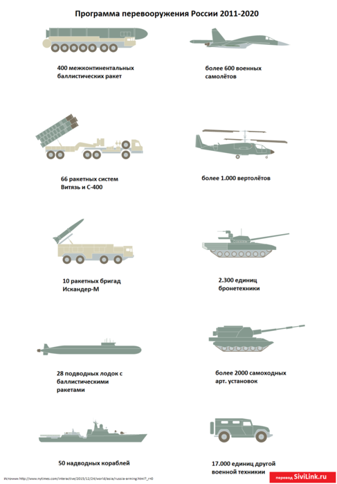 russia-modern-army-2020-infographic (487x700, 91Kb)