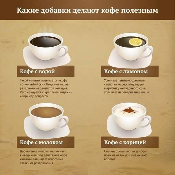 добавки к кофе