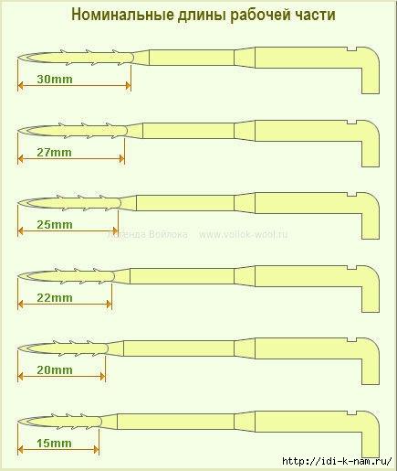 Классификация игл для валяния, какие бывают иглы для валяния, виды игл для валяния, чем отличаются иглы для валяния,