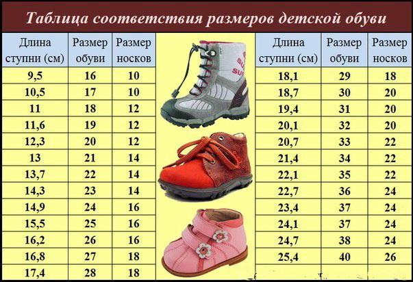 Таблица соответствия длины